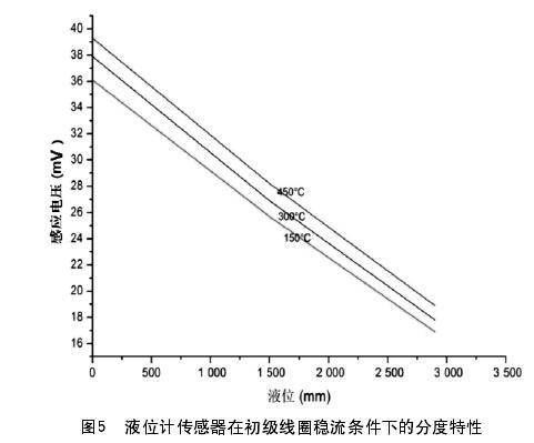 图5  液位计传感器在初级线圈稳流条件下的分度特性