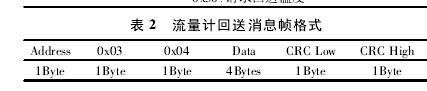 表 2 流量计回送消息帧格式