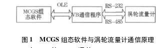 图 1 MCGS 组态软件与涡轮流量计通信原理