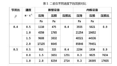 表1 二者在不同速度下的压损对比