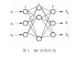 图 1  BP 网络结构