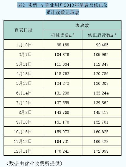 表2  实例一:商业用户2013年基表及修正仪累计读数记录表