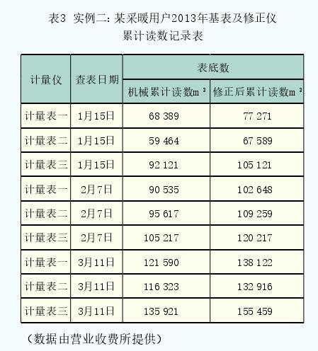 表3  实例二:某采暖用户2013年基表及修正仪累计读数记录表