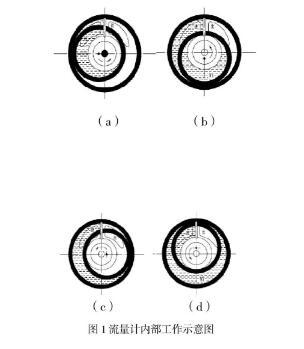 图1流量计内部工作示意图