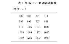 表1 每隔10min所测得油耗值