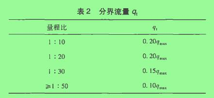 表2分界流量q1