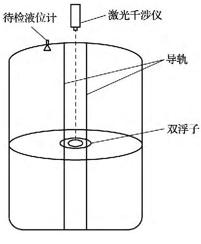 图1 液位计标准装置示意图