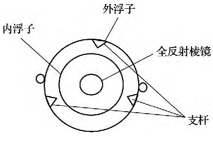 图2 自由态双浮子连接剖面示意图