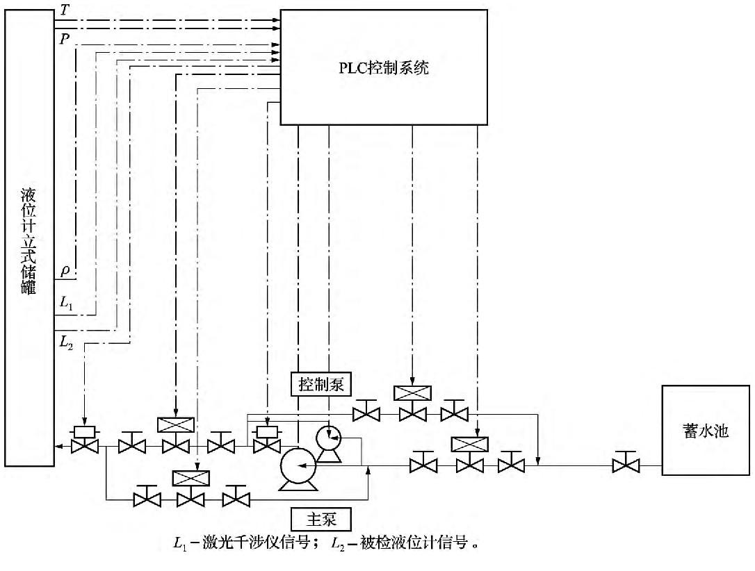 图4 液位计标准装置控制系统示意图