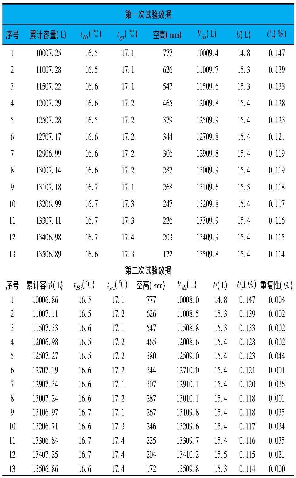 表1 试验数据
