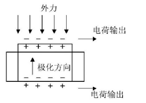 图1 正压电效应