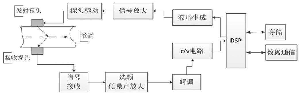 图4 流量信号处理系统原理框图