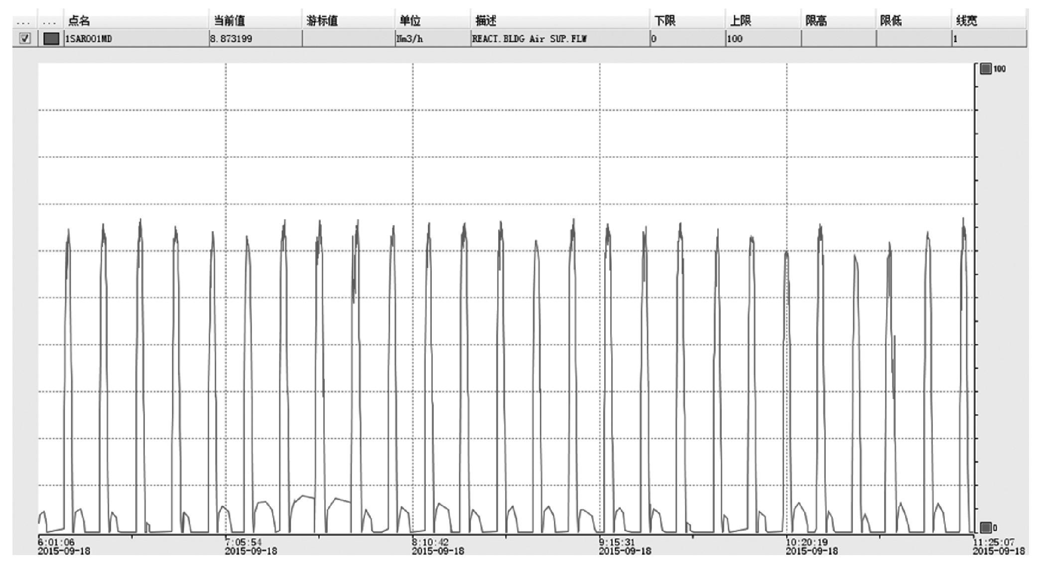 图2 涡轮流量计测量值曲线