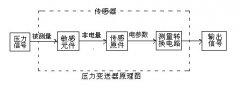 压力变送器工作原理,以及接线方法图