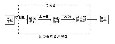 压力变送器的工作原理及接线图