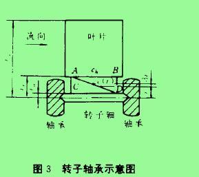 图3转子轴承示惫图
