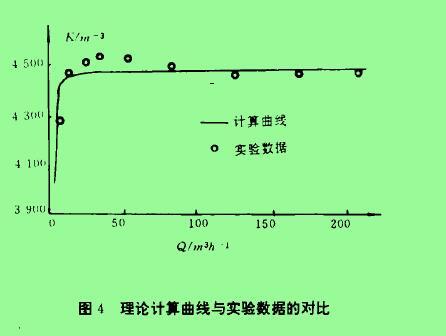 图4理论计算曲线与实验数据的对比