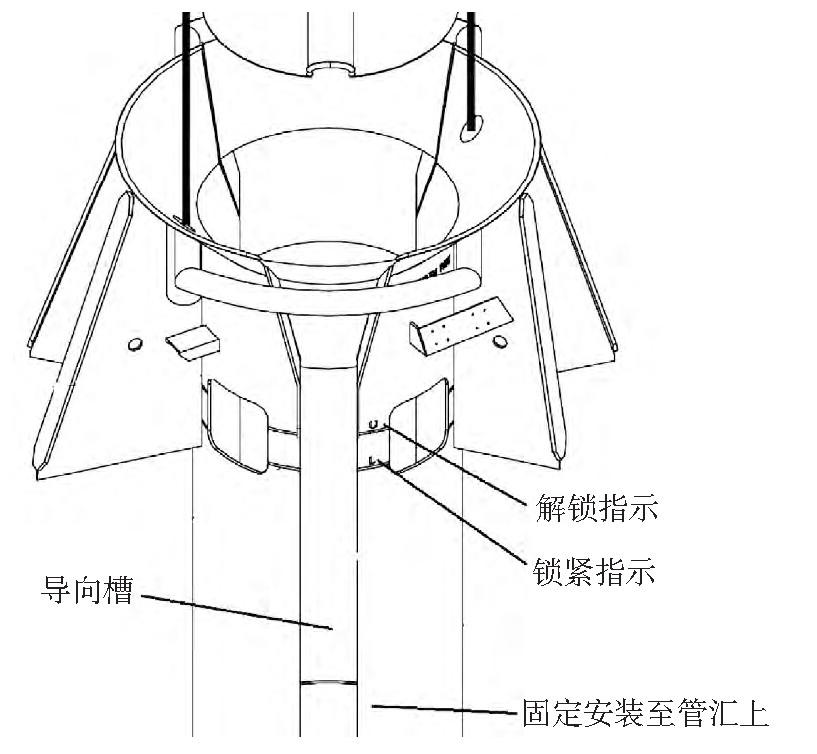 图7 基于管汇的水下流量计安装导向及指示设计