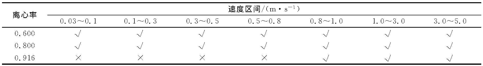 表1 不同结构导流筒所适应的测速区间Table 1 Suitable velocity range for different structures of draft tube
