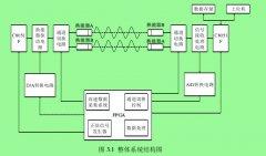 超声波流量计的高精度算法以及系统详细