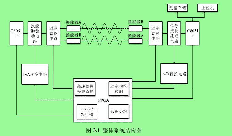 图 3.1  整体系统结构图