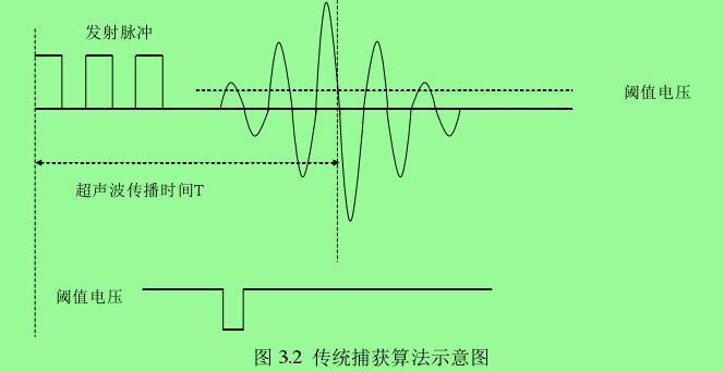 图 3.2  传统捕获算法示意图