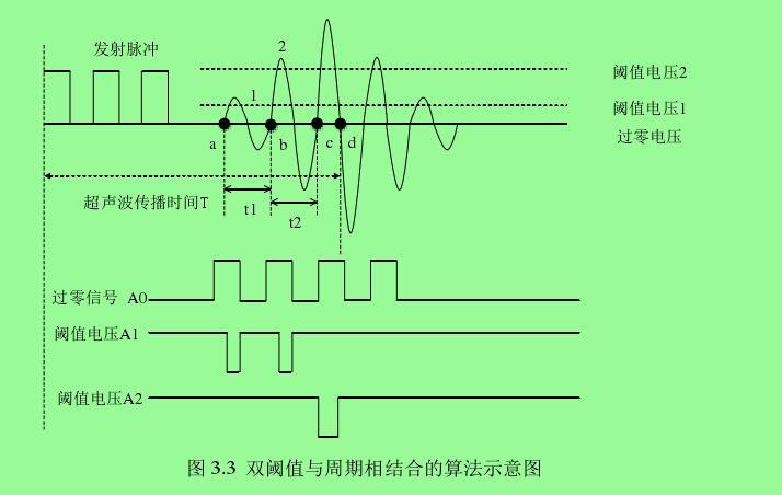图 3.3  双阈值与周期相结合的算法示意图