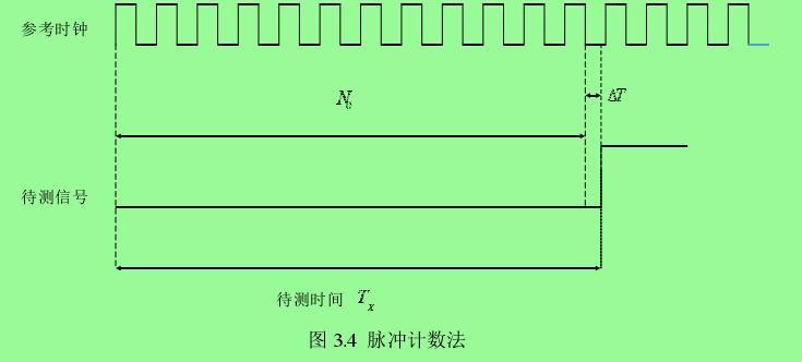 图 3.4  脉冲计数法