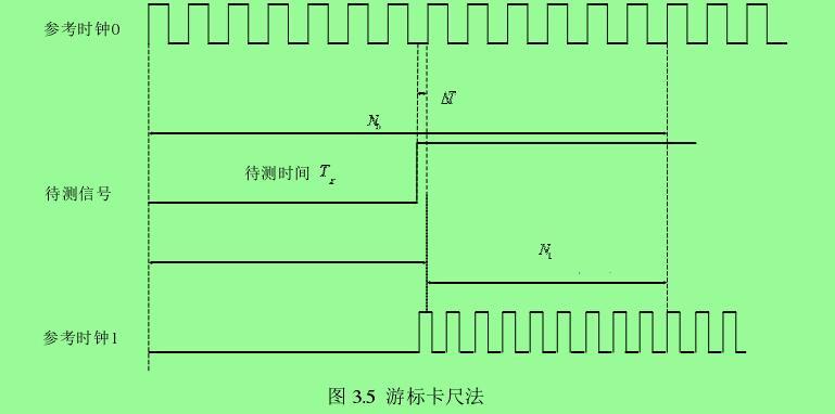 图 3.5  游标卡尺法