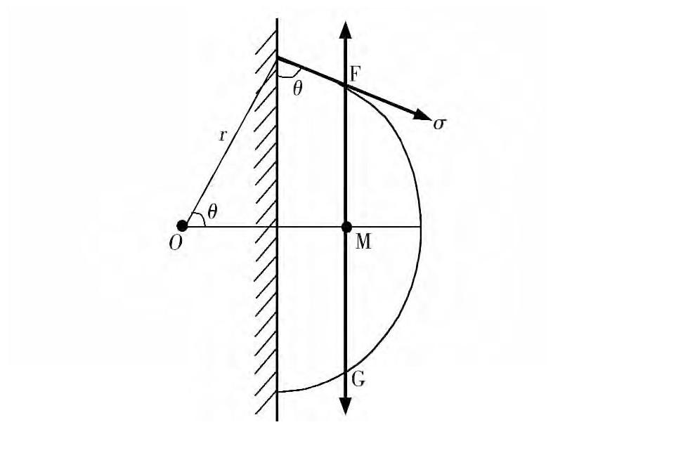 图2 竖直壁面上液滴受力分析Fig. 2 Force analysis of liquid droplet on vertical wall