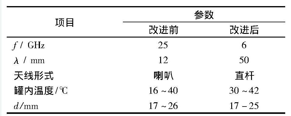 表2 雷达液位计改进前后的参数对比Tab. 2 Comparison of parameters of radar level gauge before and after improvement