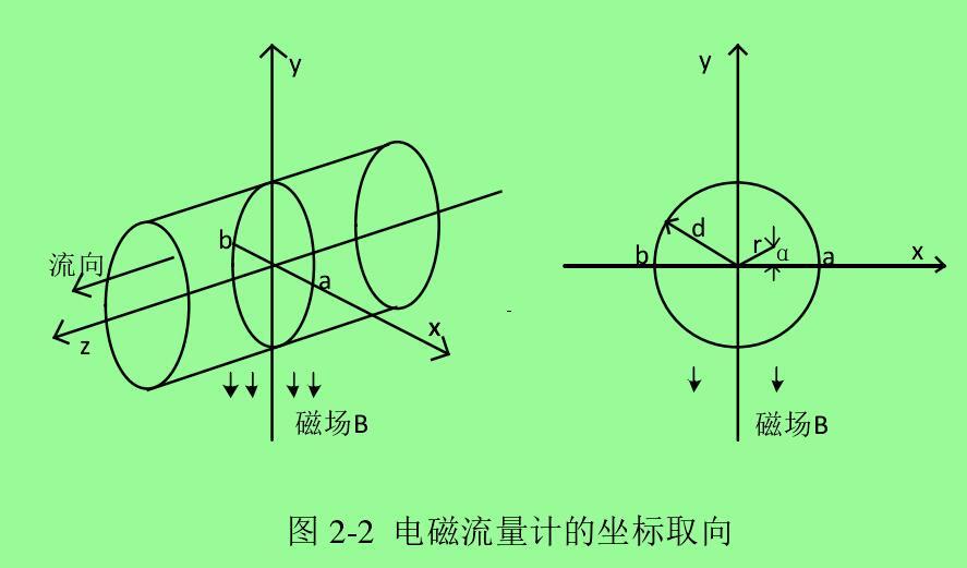 图 2-2 电磁流量计的坐标取向