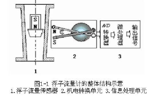 图1-1浮子流量计的整体结构示意1.浮子流量传感器2.机电转换单元3.信息处理单元
