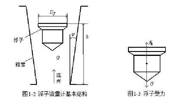 图1一2浮子流量计基本结构图1一3浮子受力
