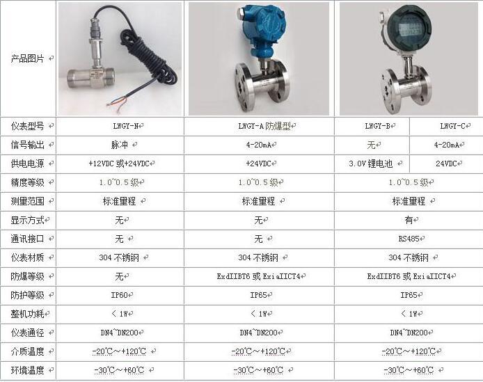 自来水厂流量测量涡轮流量计|选择安装注意事项