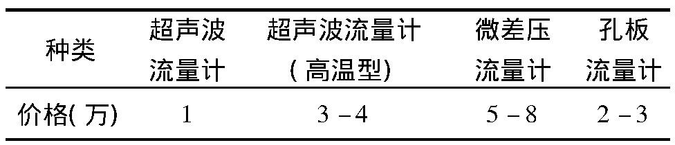 表1 常见流量计价格对比