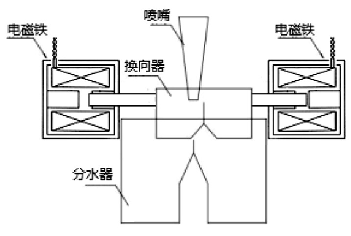 图3 电动换向器