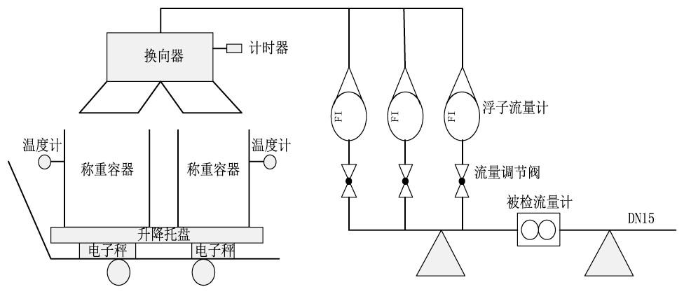 图1 嵌入式可移动微小液体流量标准装置