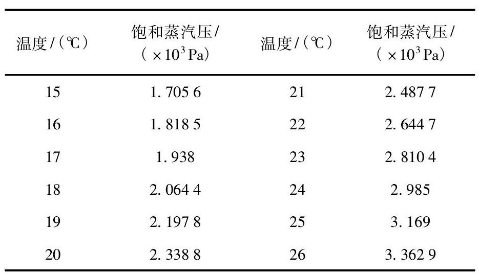 表1 水的饱和蒸汽压和温度对照表