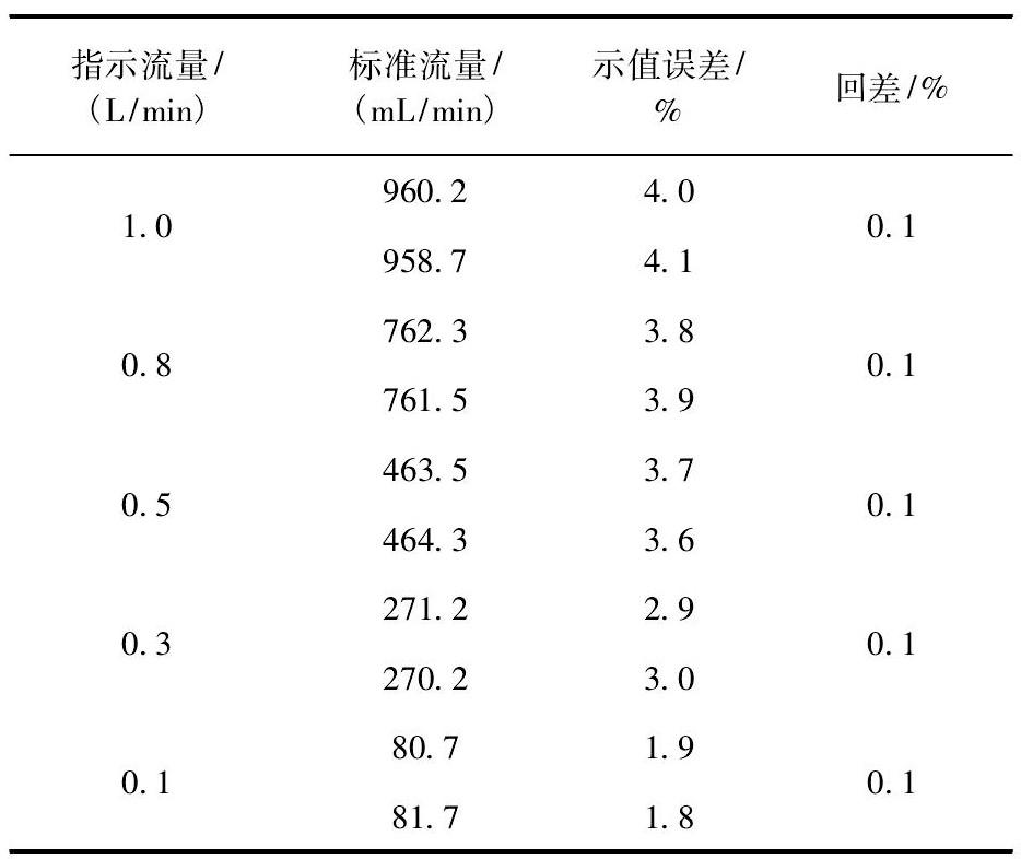 表2 不考虑额饱和蒸汽压补偿的检定数据