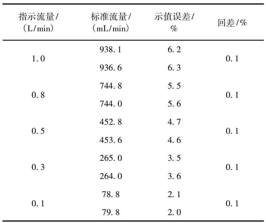 表3 考虑饱和蒸汽压补偿的检定数据