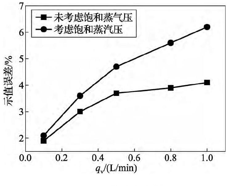 图3 误差对比曲线