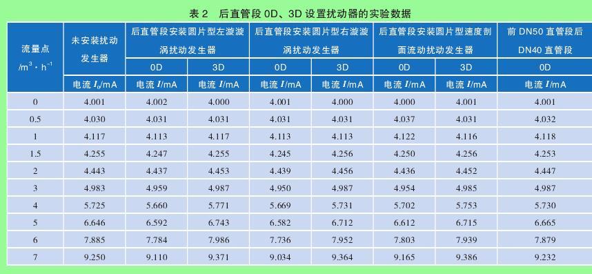 表 2 后直管段 0D、3D 设置扰动器的实验数据
