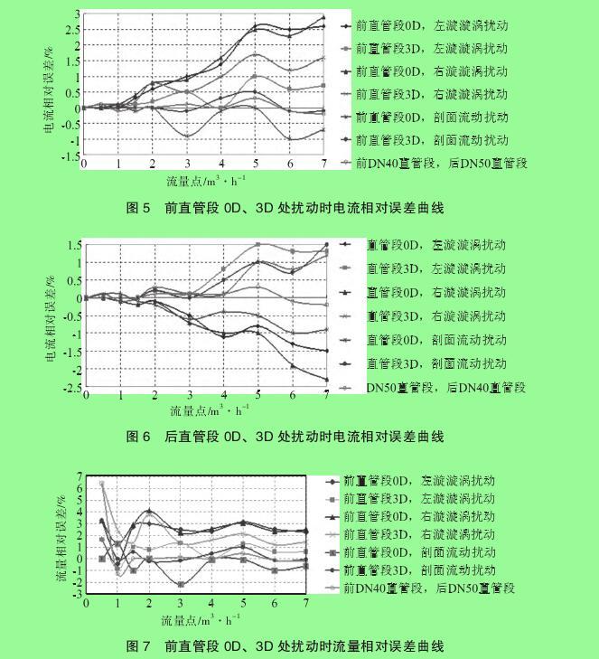 图 5 前直管段 0D、3D 处扰动时电流相对误差曲线图 6 后直管段 0D、3D 处扰动时电流相对误差曲线图 7 前直管段 0D、3D 处扰动时流量相对误差曲线