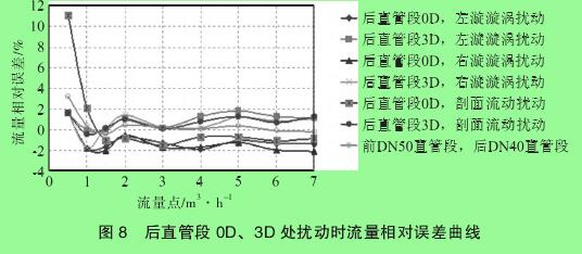 图 8 后直管段 0D、3D 处扰动时流量相对误差曲线