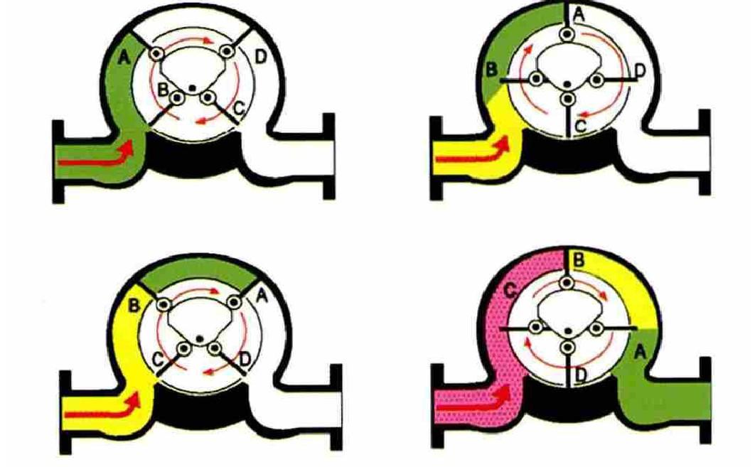 图1 刮板和转子示意图