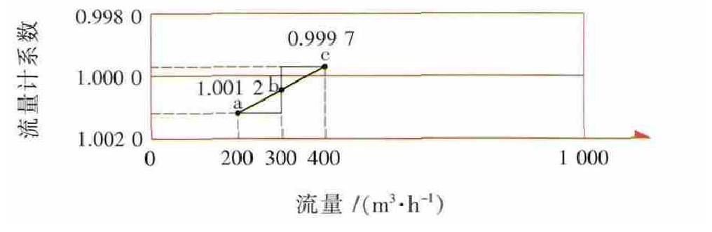 图3 A流量计200m3/h至400m3/h误差曲线
