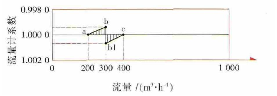 图4 B流量计299m3/h误差曲线