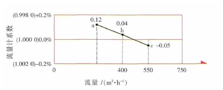 图5 C流量计250~550m3/h误差曲线