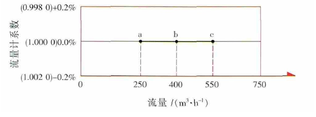 图6 C流量计250~550m3/h修正后误差曲线